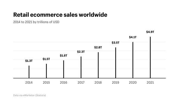 retail eCommerce in this digital world